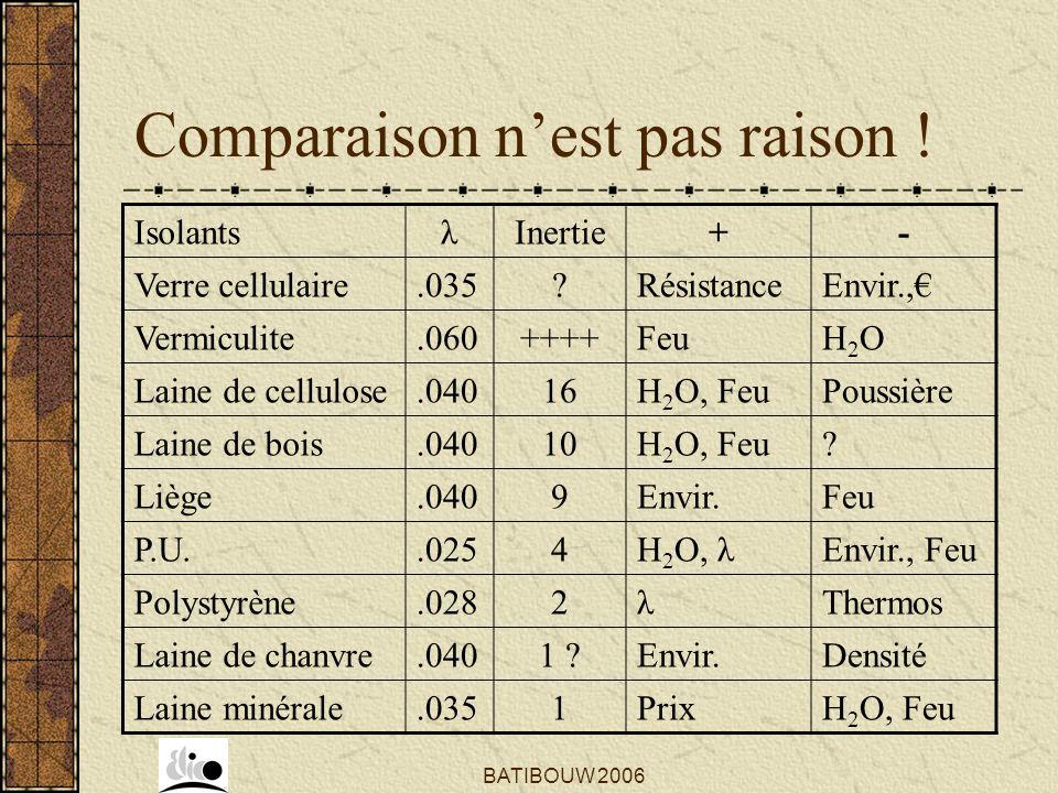 BATIBOUW 2006 Comparaison nest pas raison ! IsolantsλInertie+- Verre cellulaire.035?RésistanceEnvir., Vermiculite.060++++FeuH2OH2O Laine de cellulose.