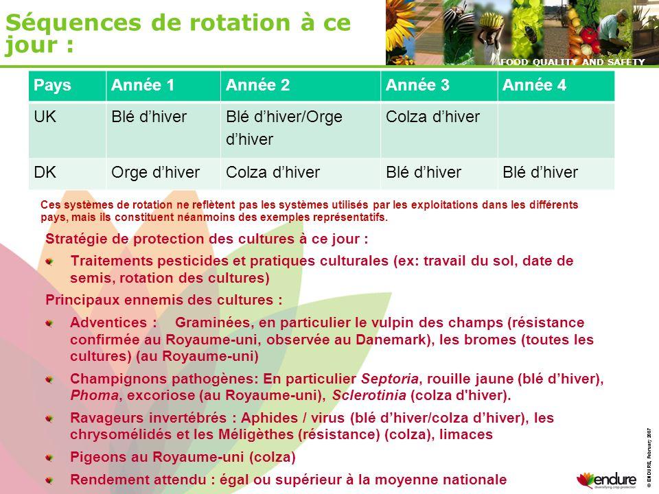 © ENDURE, February 2007 FOOD QUALITY AND SAFETY © ENDURE, February 2007 FOOD QUALITY AND SAFETY Sans Lutte Intégrée 90 % de maïs 10% de blé dhiver Programme de Lutte Intégrée 60 % de maïs 20% de blé dhiver 20% de tournesol Rendement net dune exploitation (100 ha) en $ (Hongrie, 2004) Exemple : Système de Culture à base de Maïs