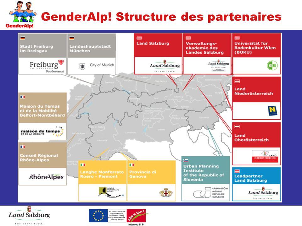 GenderAlp! Structure des partenaires
