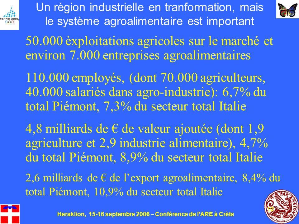 Heraklion, 15-16 septembre 2006 – Conférence de lARE à Crète 10 Un règion industrielle en tranformation, mais le système agroalimentaire est important 50.000 èxploitations agricoles sur le marché et environ 7.000 entreprises agroalimentaires 110.000 employés, (dont 70.000 agriculteurs, 40.000 salariés dans agro-industrie): 6,7% du total Piémont, 7,3% du secteur total Italie 4,8 milliards de de valeur ajoutée (dont 1,9 agriculture et 2,9 industrie alimentaire), 4,7% du total Piémont, 8,9% du secteur total Italie 2,6 milliards de de lexport agroalimentaire, 8,4% du total Piémont, 10,9% du secteur total Italie