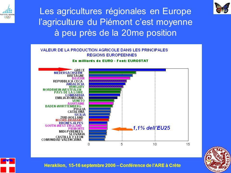 Heraklion, 15-16 septembre 2006 – Conférence de lARE à Crète 11 Les agricultures régionales en Europe lagriculture du Piémont cest moyenne à peu près de la 20me position