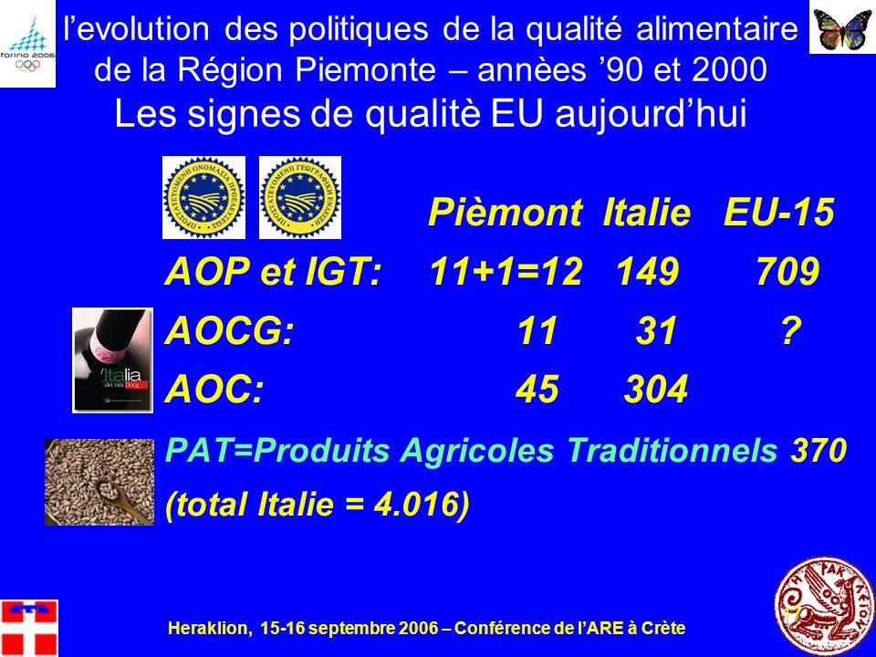 Heraklion, 15-16 septembre 2006 – Conférence de lARE à Crète 17 levolution des politiques de la qualité alimentaire de la Région Piemonte – annèes 90 et 2000 Les signes de qualitè EU aujourdhui PièmontItalie EU-15 AOP et IGT: 11+1=12 149 709 AOCG: 11 31.