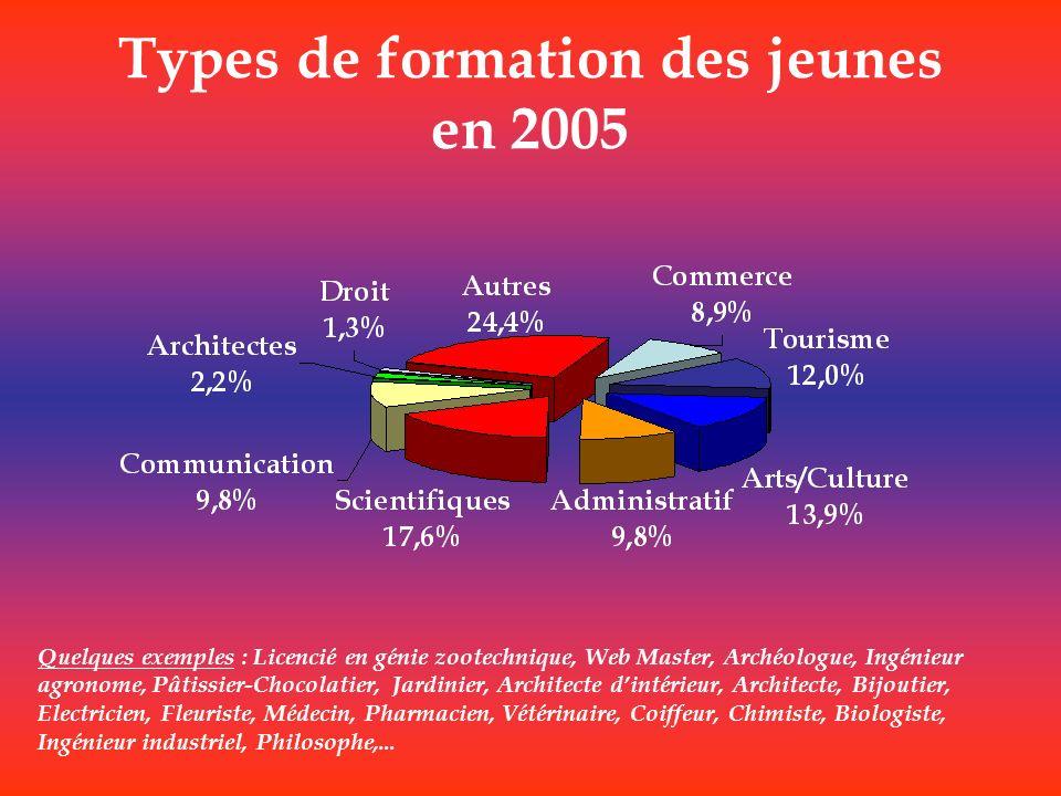 Types de formation des jeunes en 2005 Quelques exemples : Licencié en génie zootechnique, Web Master, Archéologue, Ingénieur agronome, Pâtissier-Choco