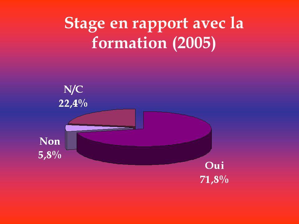 Stage en rapport avec la formation (2005)