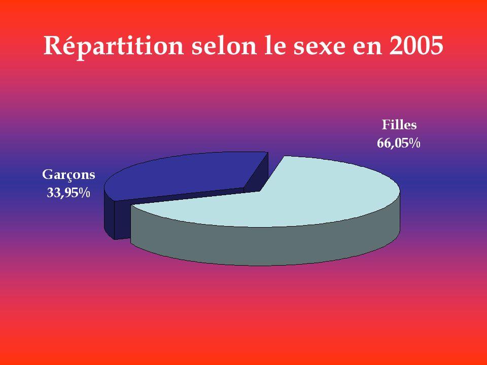 Répartition selon le sexe en 2005