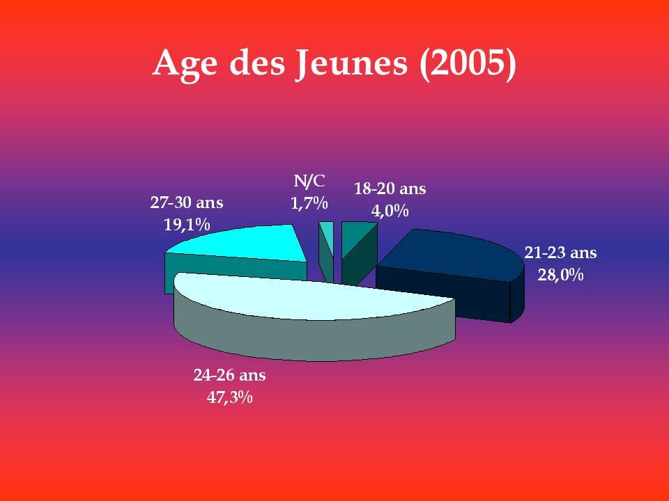 Age des Jeunes (2005)