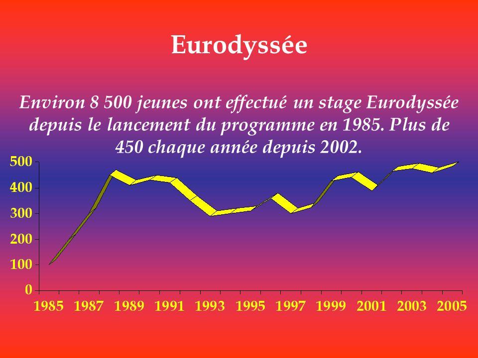 Eurodyssée Environ 8 500 jeunes ont effectué un stage Eurodyssée depuis le lancement du programme en 1985. Plus de 450 chaque année depuis 2002.