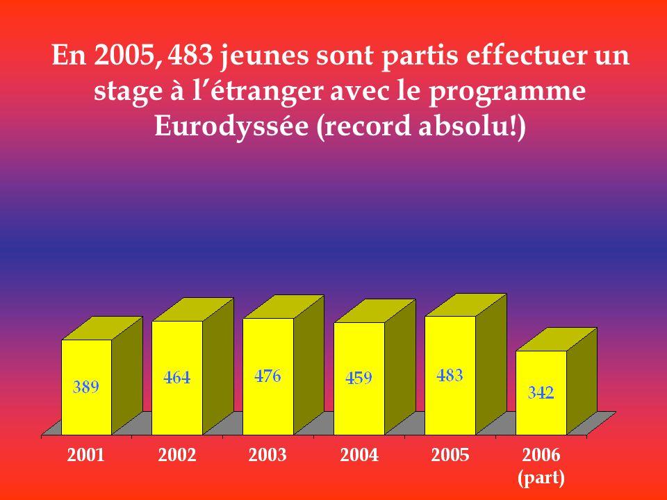 En 2005, 483 jeunes sont partis effectuer un stage à létranger avec le programme Eurodyssée (record absolu!)