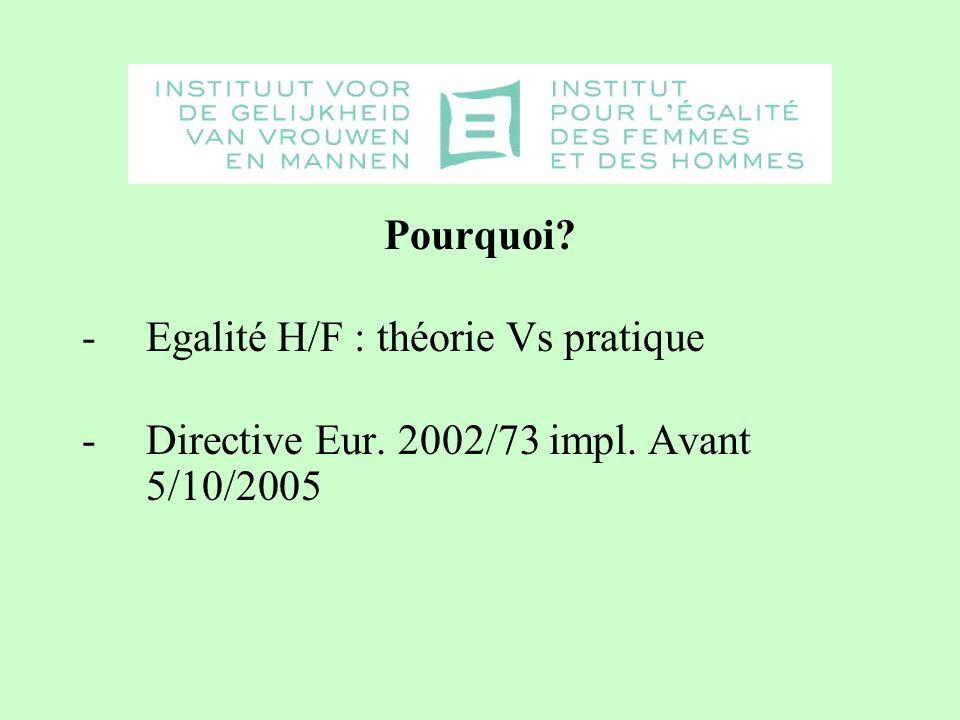 Pourquoi? -Egalité H/F : théorie Vs pratique -Directive Eur. 2002/73 impl. Avant 5/10/2005