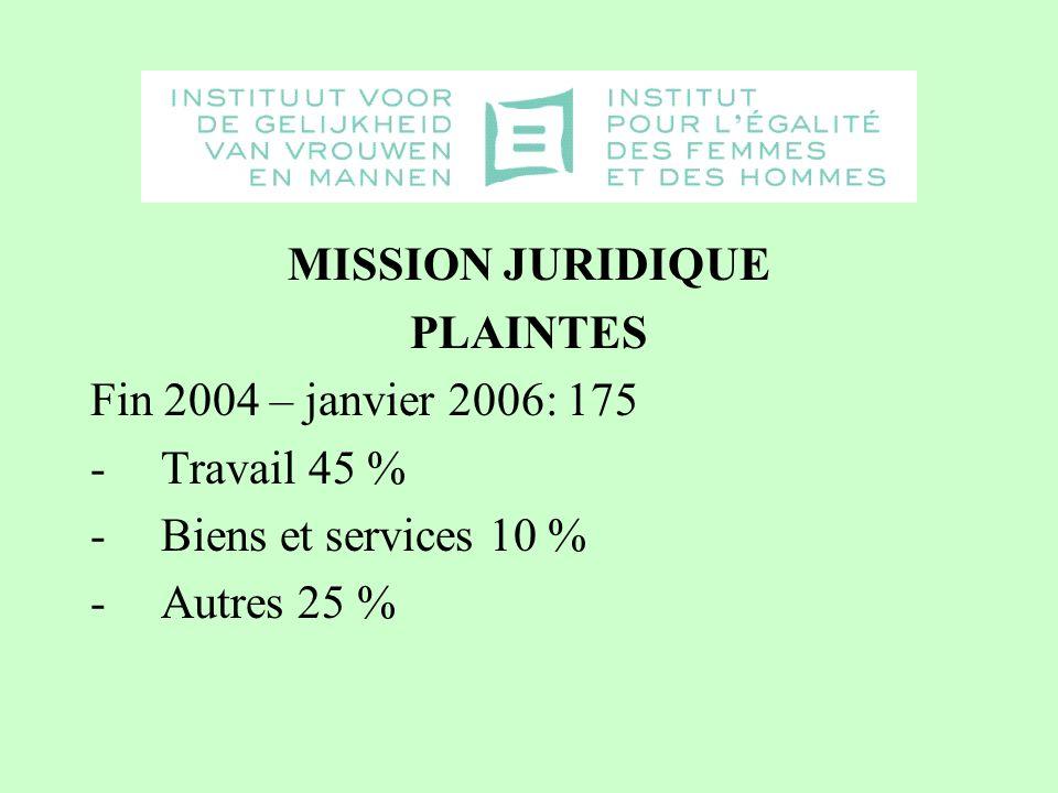 MISSION JURIDIQUE PLAINTES Fin 2004 – janvier 2006: 175 - Travail 45 % -Biens et services 10 % -Autres 25 %