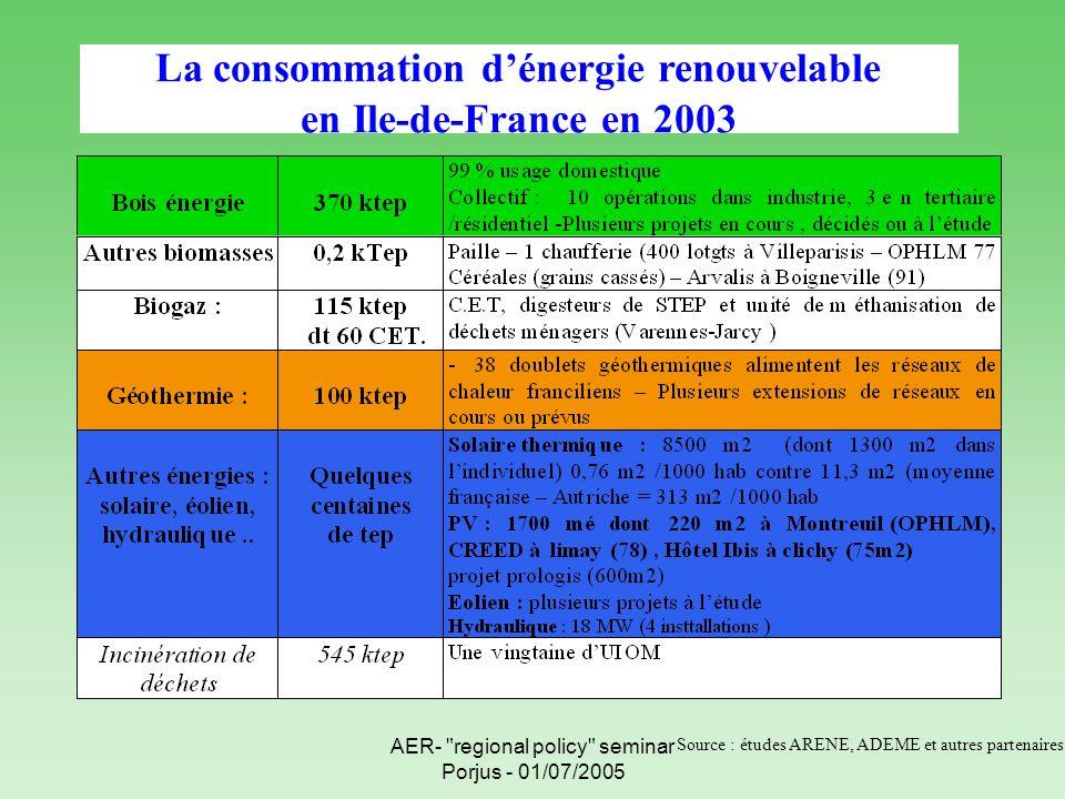 AER- regional policy seminar Porjus - 01/07/2005 La consommation dénergie renouvelable en Ile-de-France en 2003 Source : études ARENE, ADEME et autres partenaires