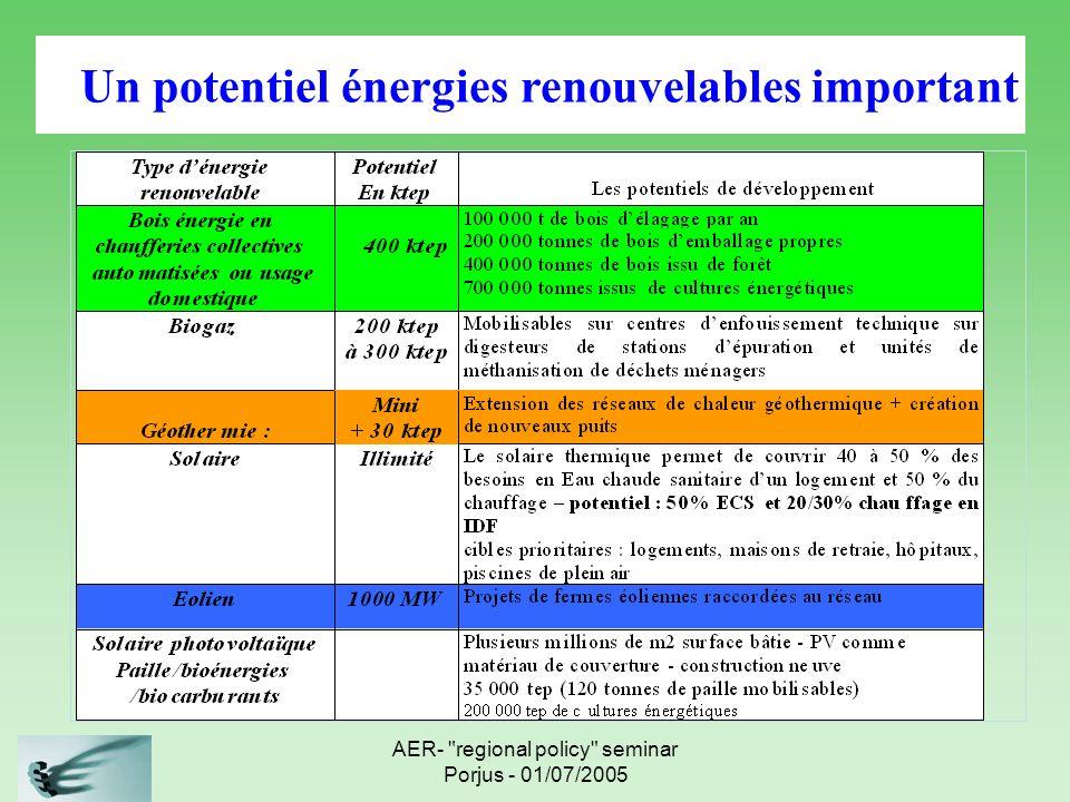 Les potentiels Enr franciliens Un potentiel énergies renouvelables important