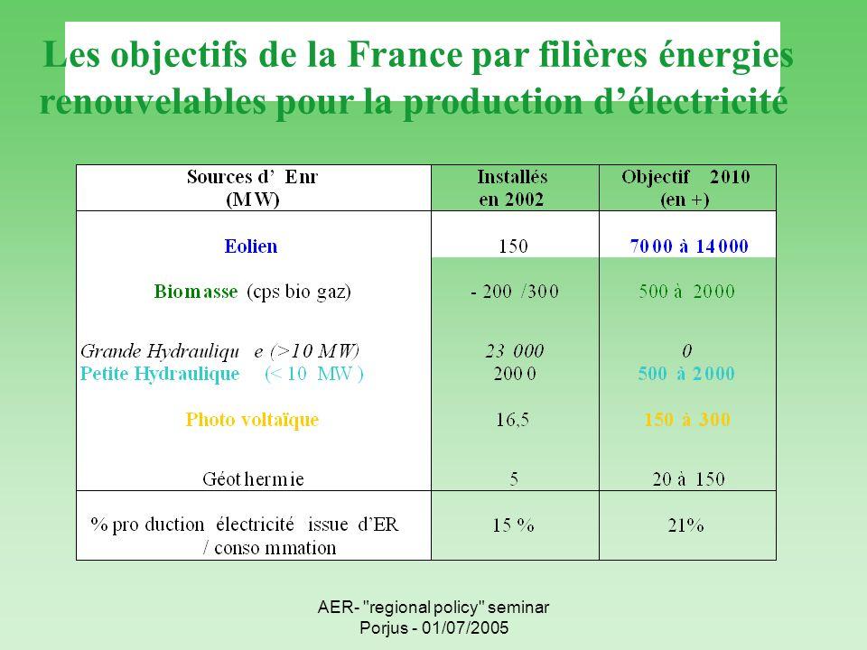 AER- regional policy seminar Porjus - 01/07/2005 Les objectifs de la France par filières énergies renouvelables pour la production délectricité