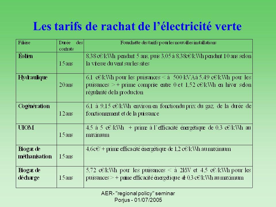AER- regional policy seminar Porjus - 01/07/2005 Les tarifs de rachat de lélectricité verte