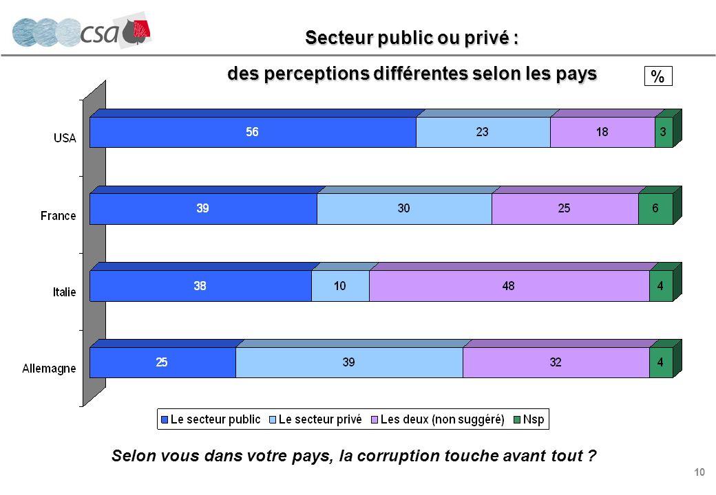 10 % Selon vous dans votre pays, la corruption touche avant tout .