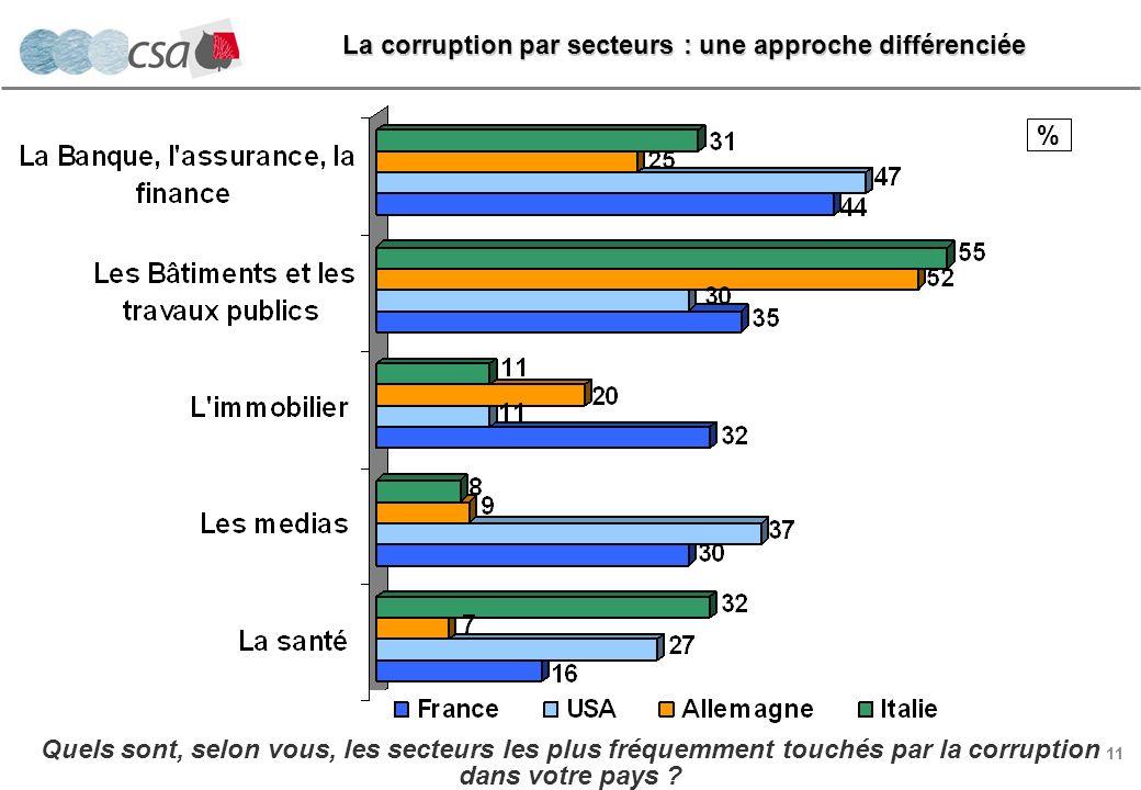 11 % Quels sont, selon vous, les secteurs les plus fréquemment touchés par la corruption dans votre pays .