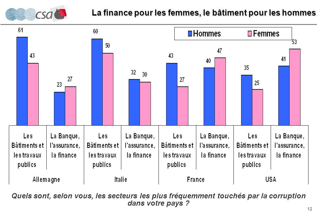 12 La finance pour les femmes, le bâtiment pour les hommes Quels sont, selon vous, les secteurs les plus fréquemment touchés par la corruption dans votre pays
