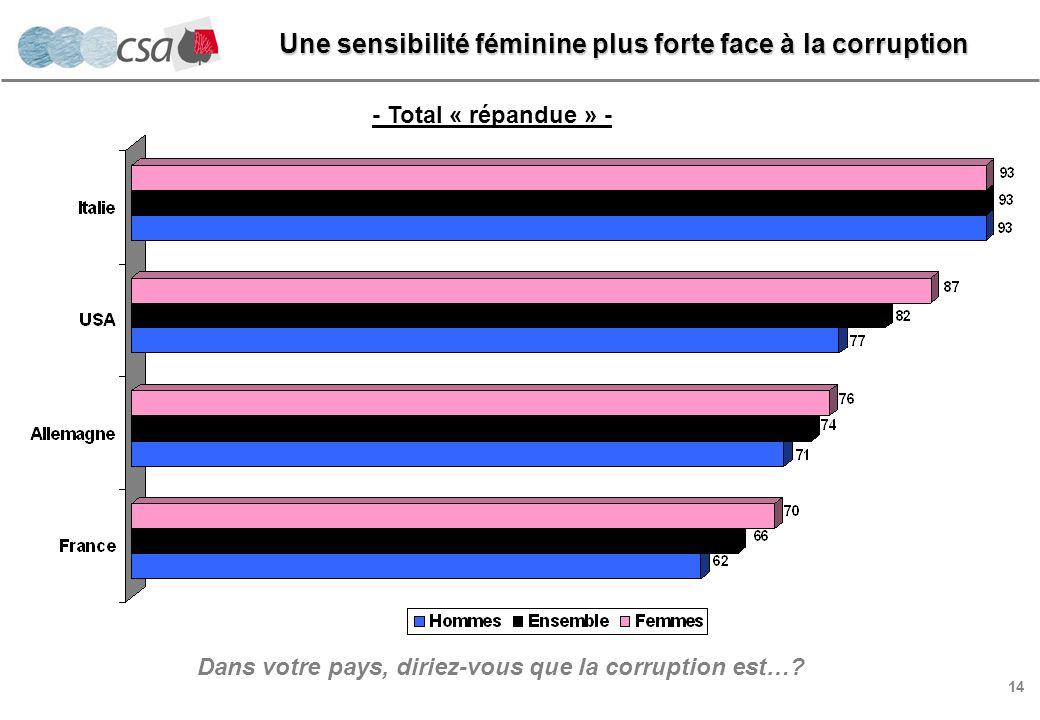 14 Une sensibilité féminine plus forte face à la corruption Dans votre pays, diriez-vous que la corruption est….