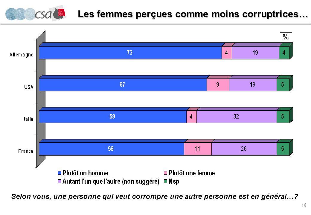 16 % Selon vous, une personne qui veut corrompre une autre personne est en général….