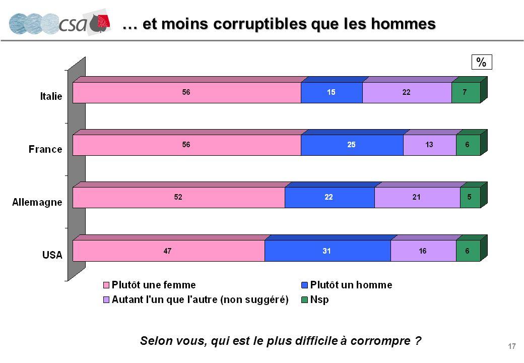 17 % … et moins corruptibles que les hommes Selon vous, qui est le plus difficile à corrompre