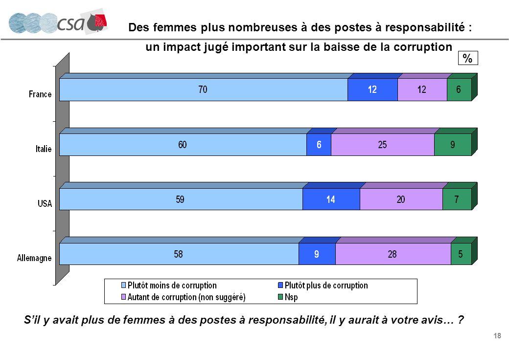 18 % Sil y avait plus de femmes à des postes à responsabilité, il y aurait à votre avis… .