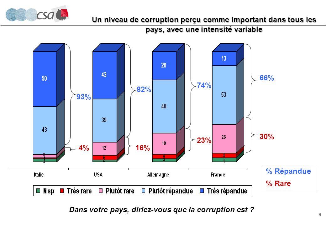 20 Principaux enseignements Un niveau de corruption perçu comme important dans tous les pays, avec une intensité qui varie dun pays à lautre : plus de 9 Italiens sur 10 considèrent que la corruption est répandue dans leur pays, tandis que deux-tiers des Français avancent la même affirmation concernant la France.
