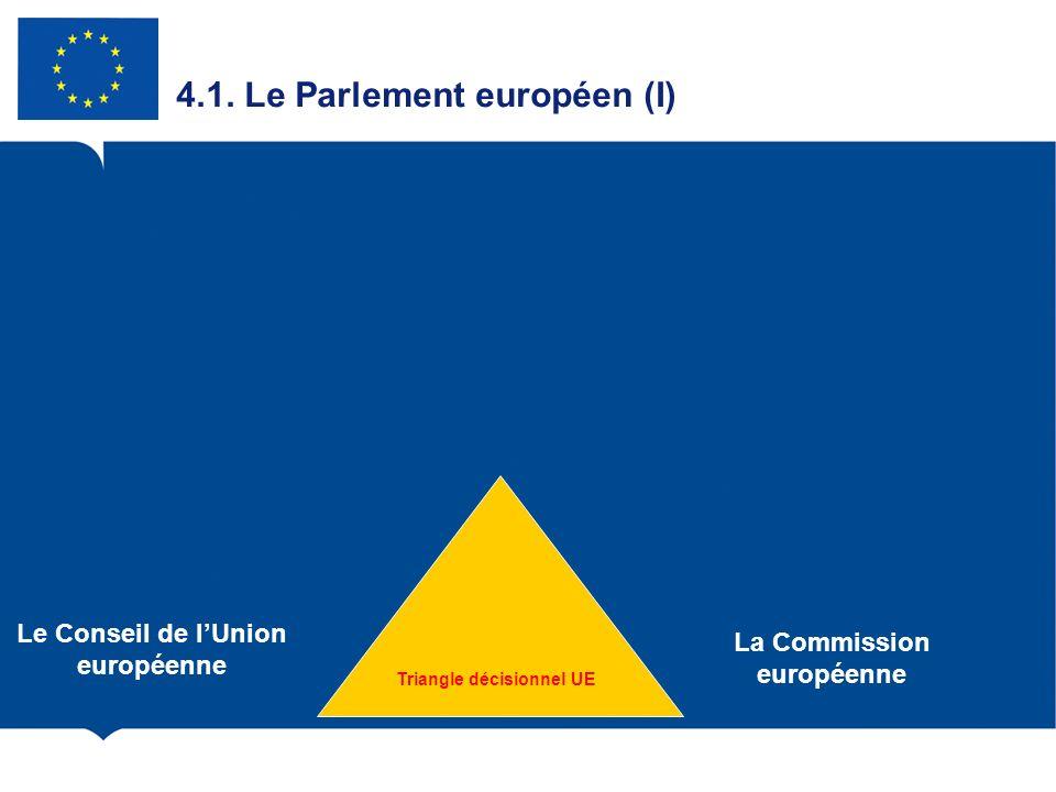 4.1. Le Parlement européen (I) Le Conseil de lUnion européenne La Commission européenne Triangle décisionnel UE