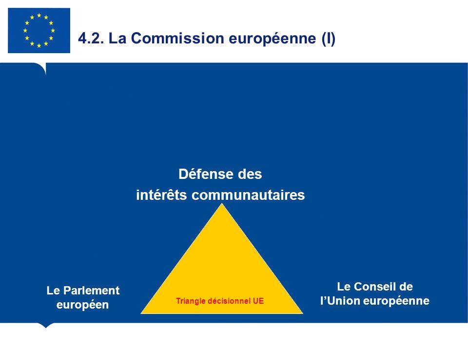 4.2. La Commission européenne (I) Le Parlement européen Le Conseil de lUnion européenne Défense des intérêts communautaires Triangle décisionnel UE