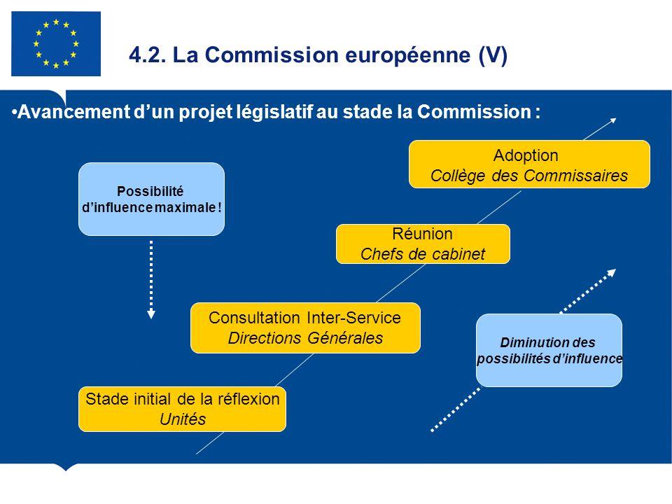 4.2. La Commission européenne (V) Avancement dun projet législatif au stade la Commission : Adoption Collège des Commissaires Réunion Chefs de cabinet