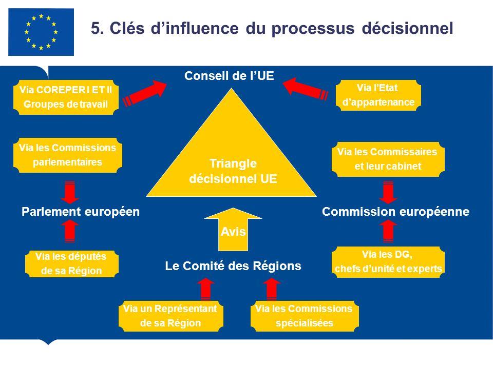 5. Clés dinfluence du processus décisionnel Conseil de lUE Commission européenneParlement européen Via COREPER I ET II Groupes de travail Via lEtat da