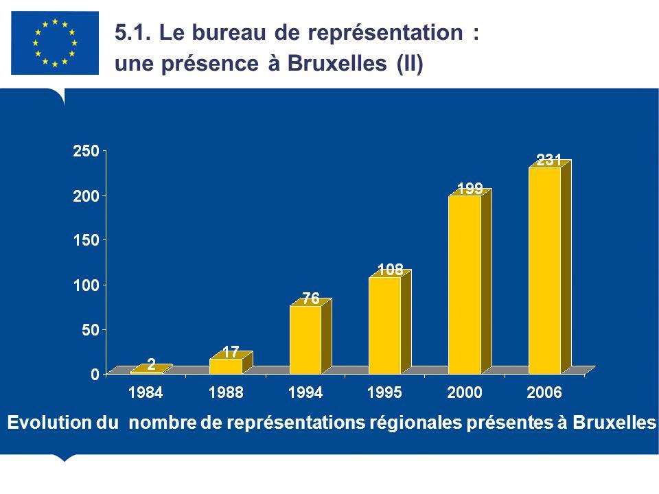 Evolution du nombre de représentations régionales présentes à Bruxelles 5.1. Le bureau de représentation : une présence à Bruxelles (II)
