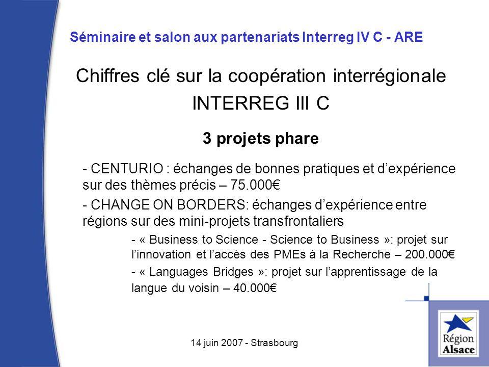 Séminaire et salon aux partenariats Interreg IV C - ARE 4 14 juin 2007 - Strasbourg Chiffres clé sur la coopération interrégionale INTERREG III C 3 projets phare - CENTURIO : échanges de bonnes pratiques et dexpérience sur des thèmes précis – 75.000 - CHANGE ON BORDERS: échanges dexpérience entre régions sur des mini-projets transfrontaliers - « Business to Science - Science to Business »: projet sur linnovation et laccès des PMEs à la Recherche – 200.000 - « Languages Bridges »: projet sur lapprentissage de la langue du voisin – 40.000