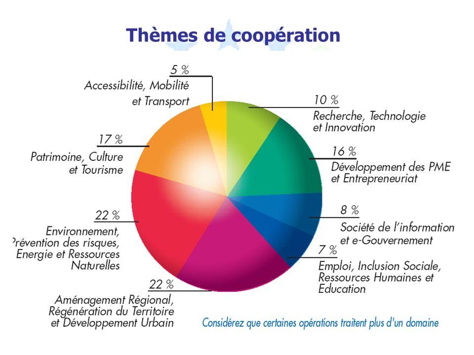 Thèmes de coopération
