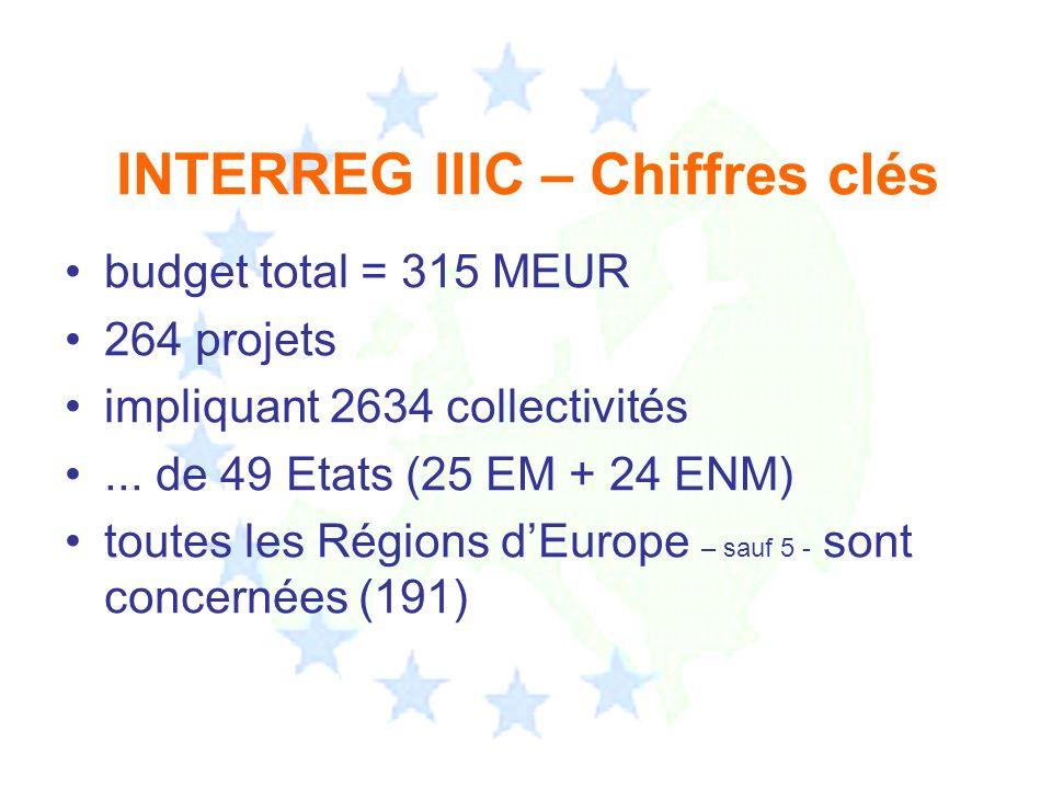 INTERREG IIIC – Chiffres clés budget total = 315 MEUR 264 projets impliquant 2634 collectivités... de 49 Etats (25 EM + 24 ENM) toutes les Régions dEu