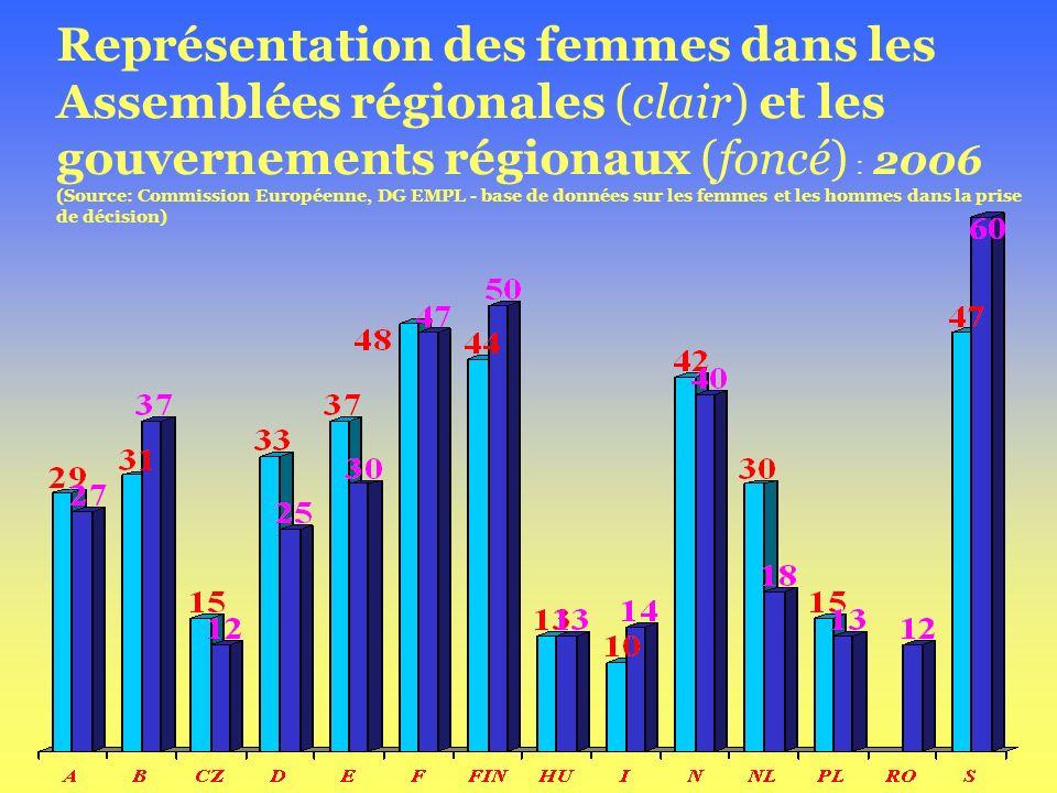 Représentation des femmes dans les Assemblées régionales (clair) et les gouvernements régionaux (foncé) : 2006 (Source: Commission Européenne, DG EMPL