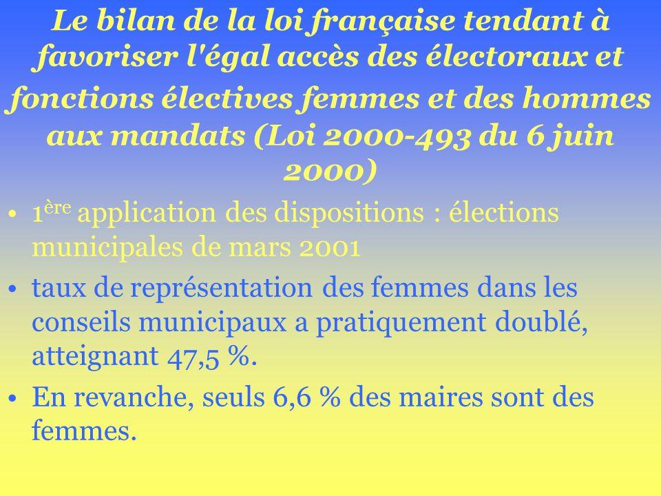 Le bilan de la loi française tendant à favoriser l'égal accès des électoraux et fonctions électives femmes et des hommes aux mandats (Loi 2000-493 du