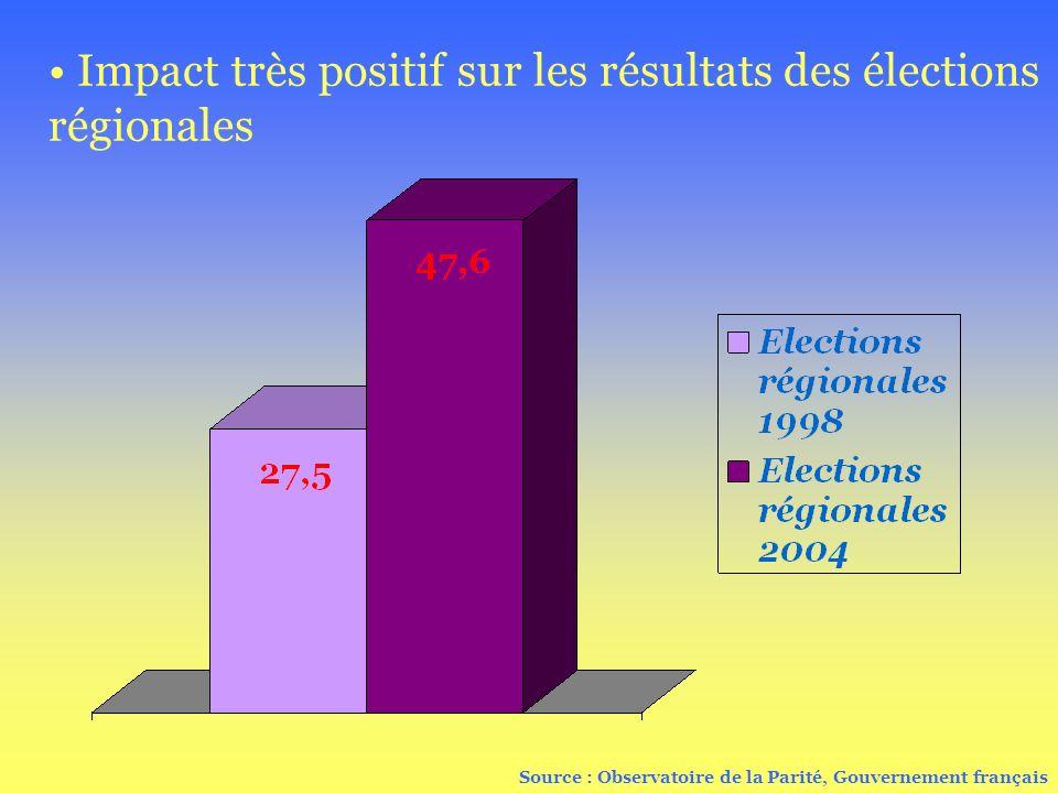 Impact très positif sur les résultats des élections régionales Source : Observatoire de la Parité, Gouvernement français