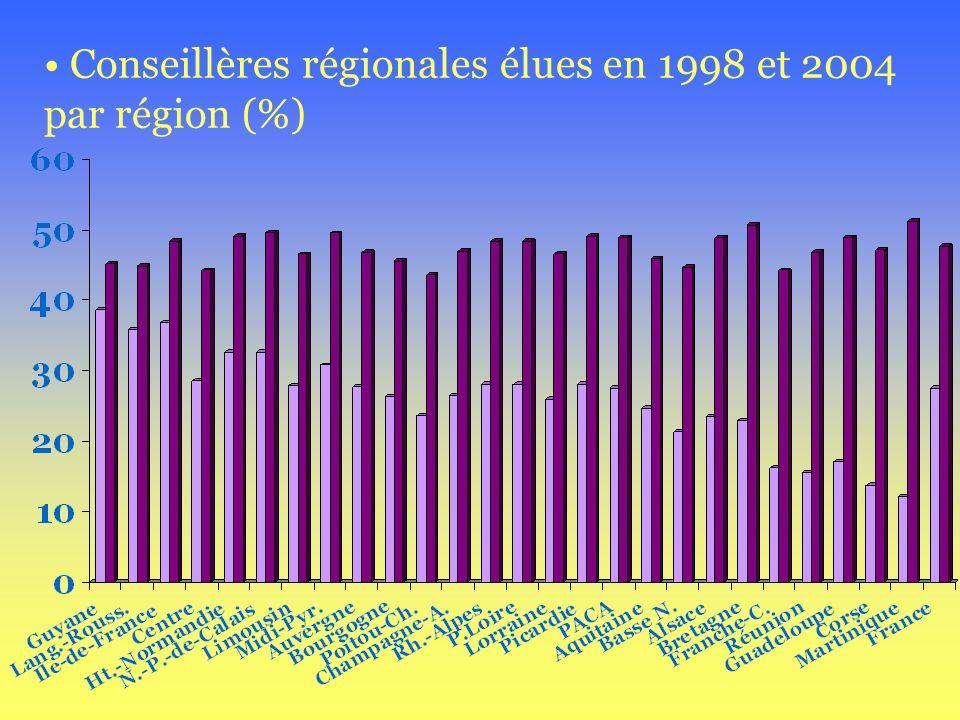 Conseillères régionales élues en 1998 et 2004 par région (%)