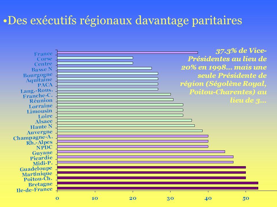 Des exécutifs régionaux davantage paritaires 37.3% de Vice- Présidentes au lieu de 20% en 1998… mais une seule Présidente de région (Ségolène Royal, P