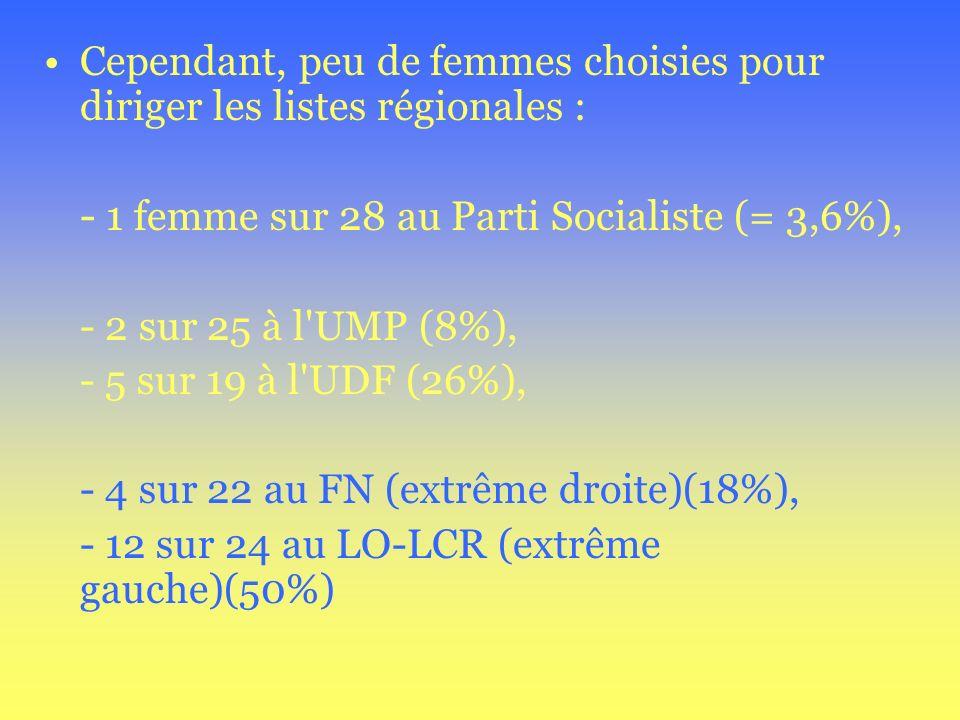 Cependant, peu de femmes choisies pour diriger les listes régionales : - 1 femme sur 28 au Parti Socialiste (= 3,6%), - 2 sur 25 à l'UMP (8%), - 5 sur