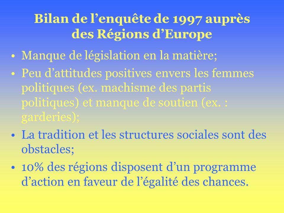 Bilan de lenquête de 1997 auprès des Régions dEurope Manque de législation en la matière; Peu dattitudes positives envers les femmes politiques (ex. m