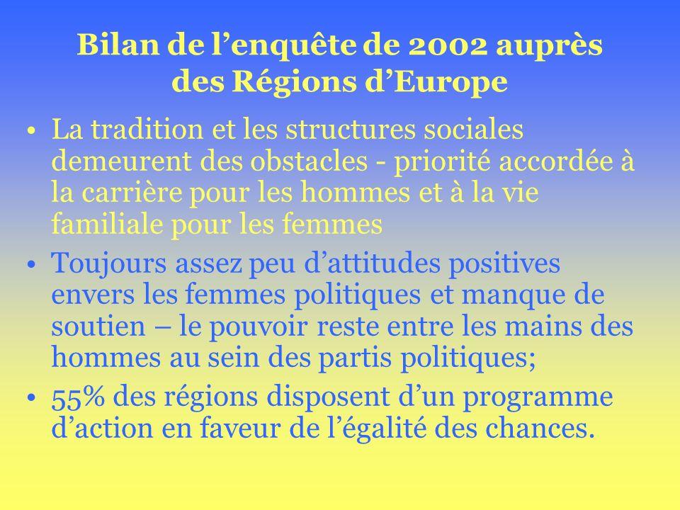 Bilan de lenquête de 2002 auprès des Régions dEurope La tradition et les structures sociales demeurent des obstacles - priorité accordée à la carrière