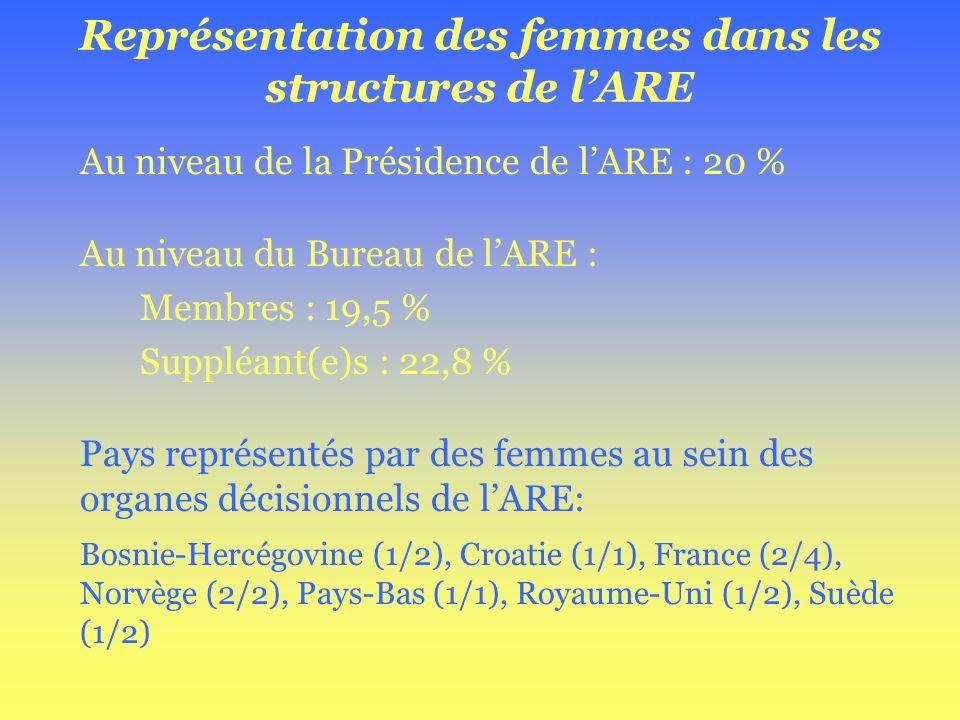 Représentation des femmes dans les structures de lARE Au niveau de la Présidence de lARE : 20 % Au niveau du Bureau de lARE : Membres : 19,5 % Suppléa