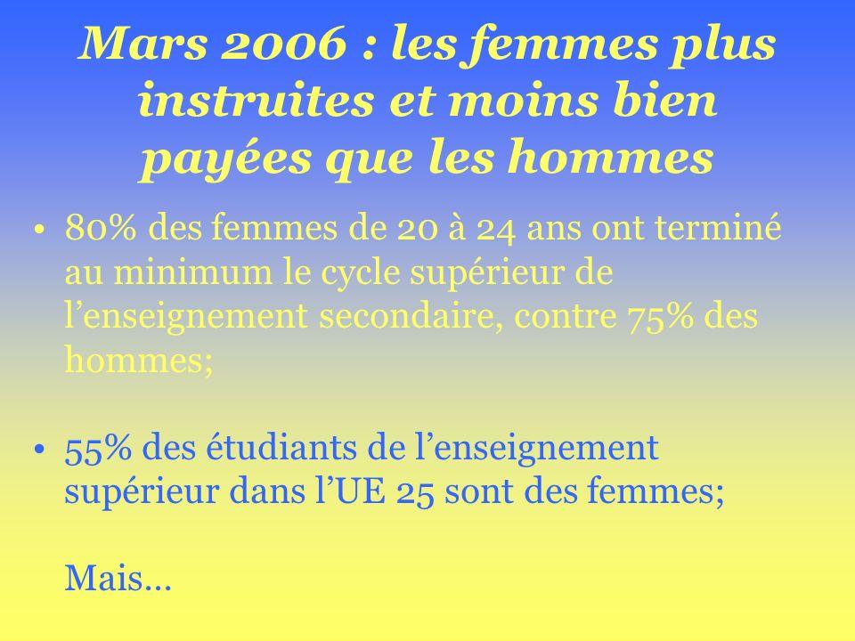 Mars 2006 : les femmes plus instruites et moins bien payées que les hommes 80% des femmes de 20 à 24 ans ont terminé au minimum le cycle supérieur de