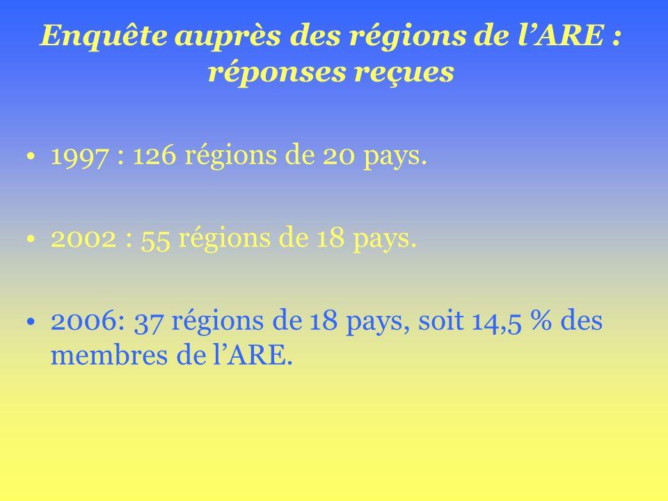 Enquête auprès des régions de lARE : réponses reçues 1997 : 126 régions de 20 pays. 2002 : 55 régions de 18 pays. 2006: 37 régions de 18 pays, soit 14