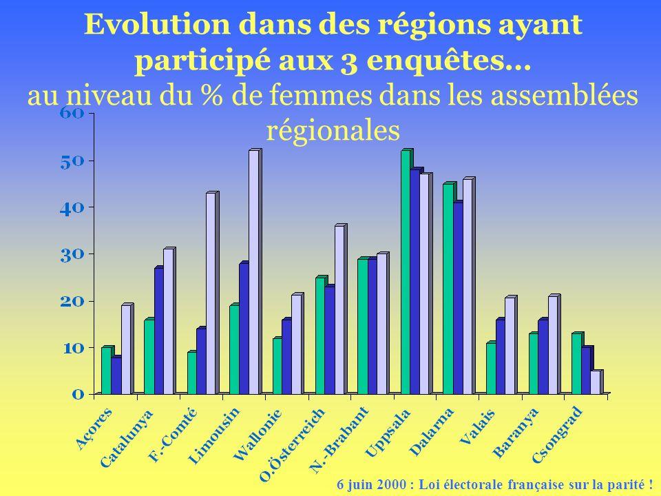 Evolution dans des régions ayant participé aux 3 enquêtes… au niveau du % de femmes dans les assemblées régionales 6 juin 2000 : Loi électorale frança