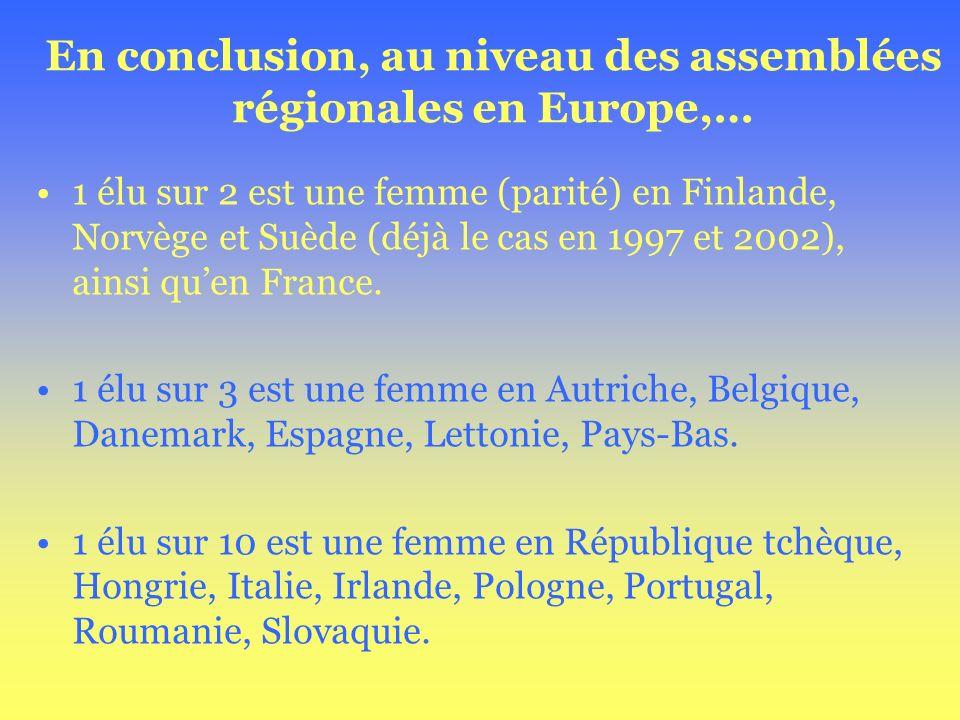 En conclusion, au niveau des assemblées régionales en Europe,… 1 élu sur 2 est une femme (parité) en Finlande, Norvège et Suède (déjà le cas en 1997 e