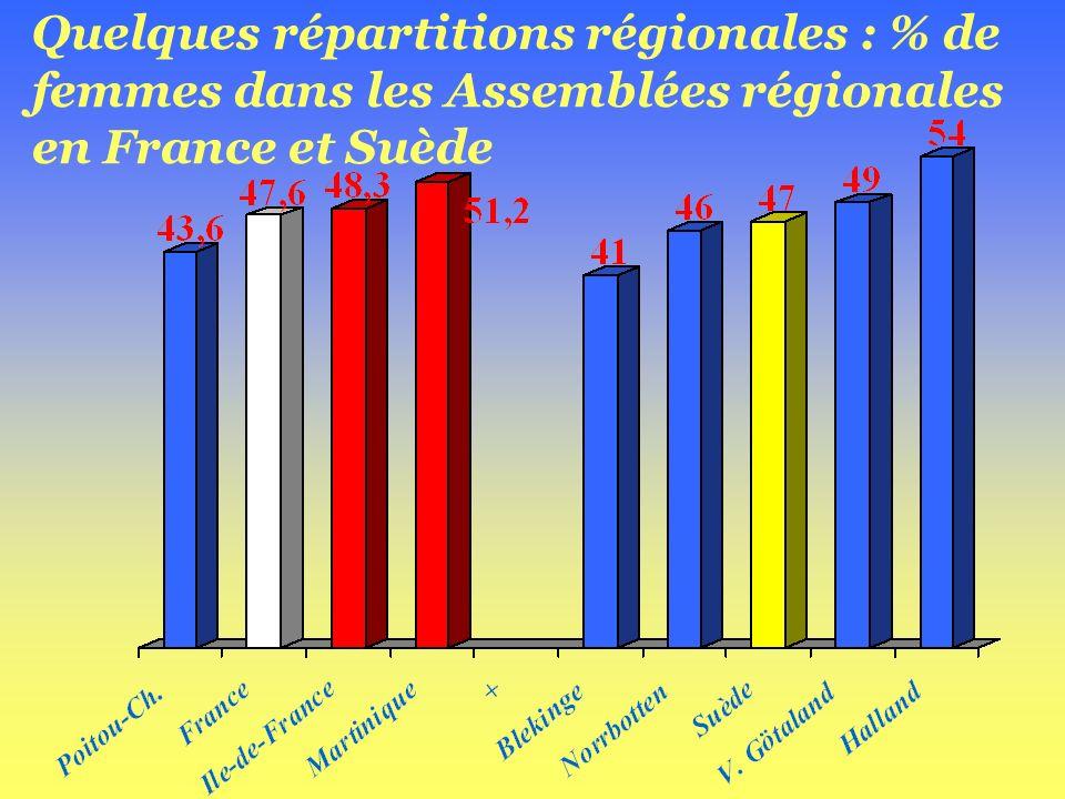 Bilan de lenquête de 2006 auprès des Régions dEurope Poursuivre sans relâche les actions entreprises .