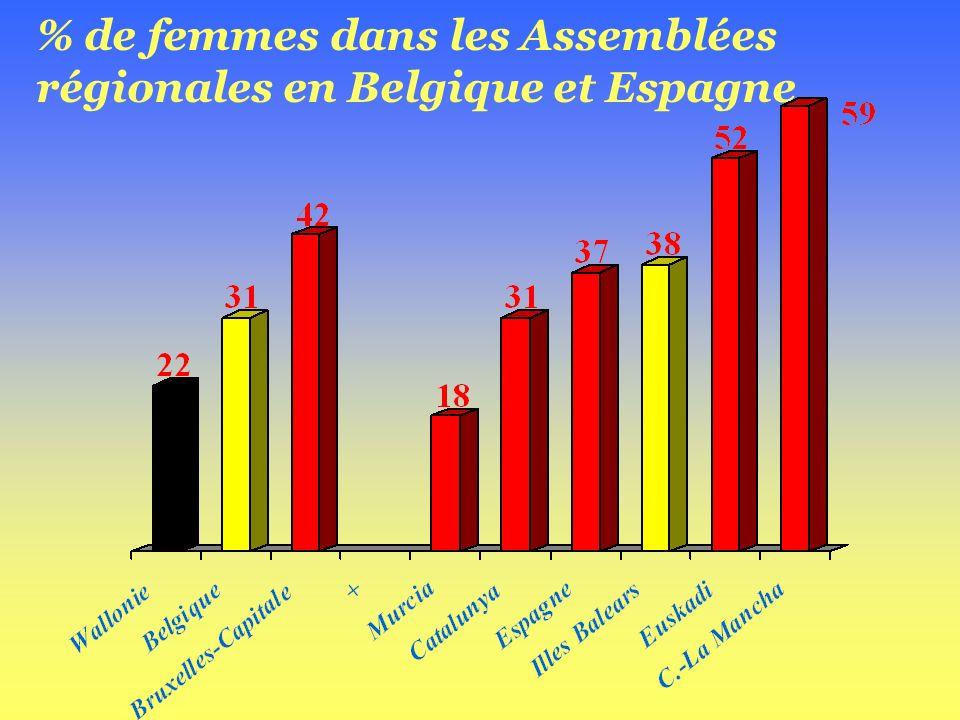 % de femmes dans les Assemblées régionales en Belgique et Espagne