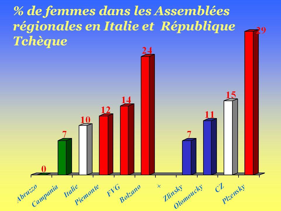 Représentation des femmes dans les Assemblées régionales (clair) et les gouvernements régionaux (foncé) : 2006 (Source: Commission Européenne, DG EMPL - base de données sur les femmes et les hommes dans la prise de décision)